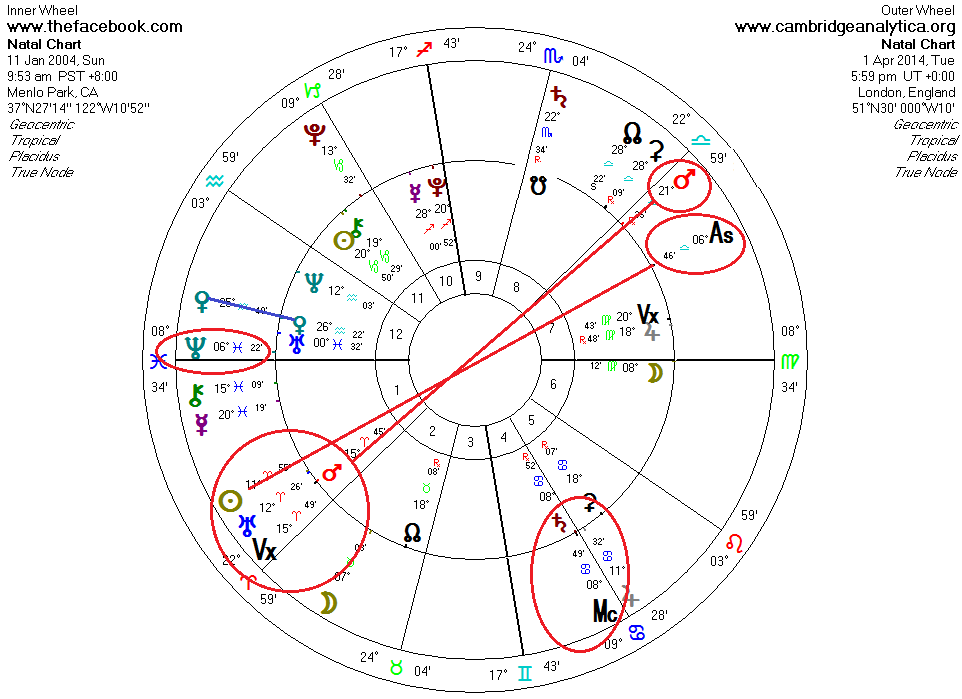 Malvin Artley - Astrology Bridging East and West